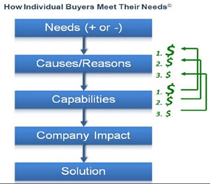 How Buyers Meet Needs