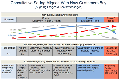Consultative selling aligned with how buyers buy.