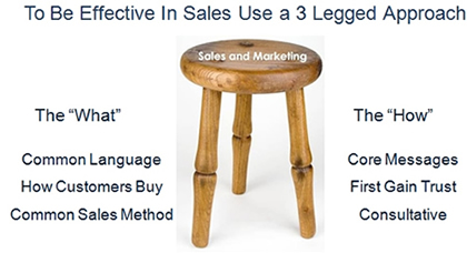 Effective Sales What and How