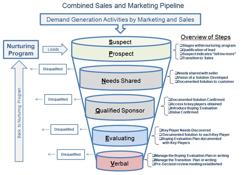 Align Sales Marketing Pipeline