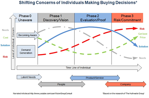 Shifting Concerns Buyers Making Decisions